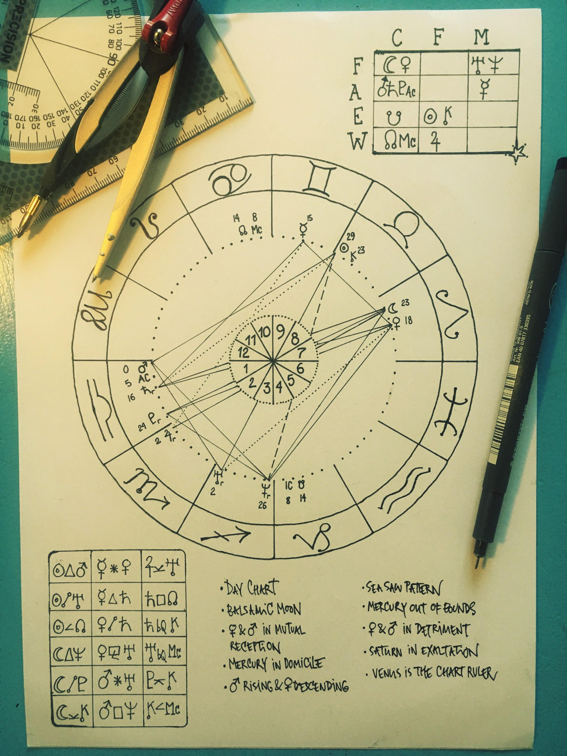 This is not a post about this chart or any comments about it, its purely a recommendation of drawing your own chart in hand. As a beginner it gave me a much better understanding of a chart and aspects and I saw it from a new perspective Try it, its easy and very calming .